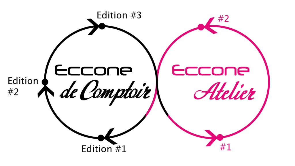 Cycle de rencontres alternant les Eccone de Comptoir et les Eccone Ateliers.